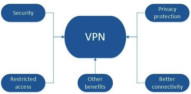 VPN-3