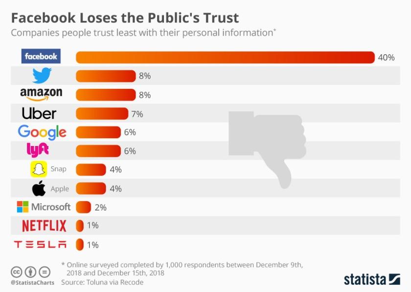 facebook-loses-public-trust